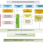 Схема управления воспитательной работой